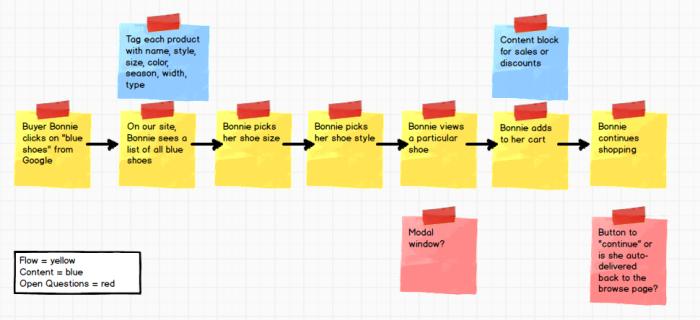 Simple user flow